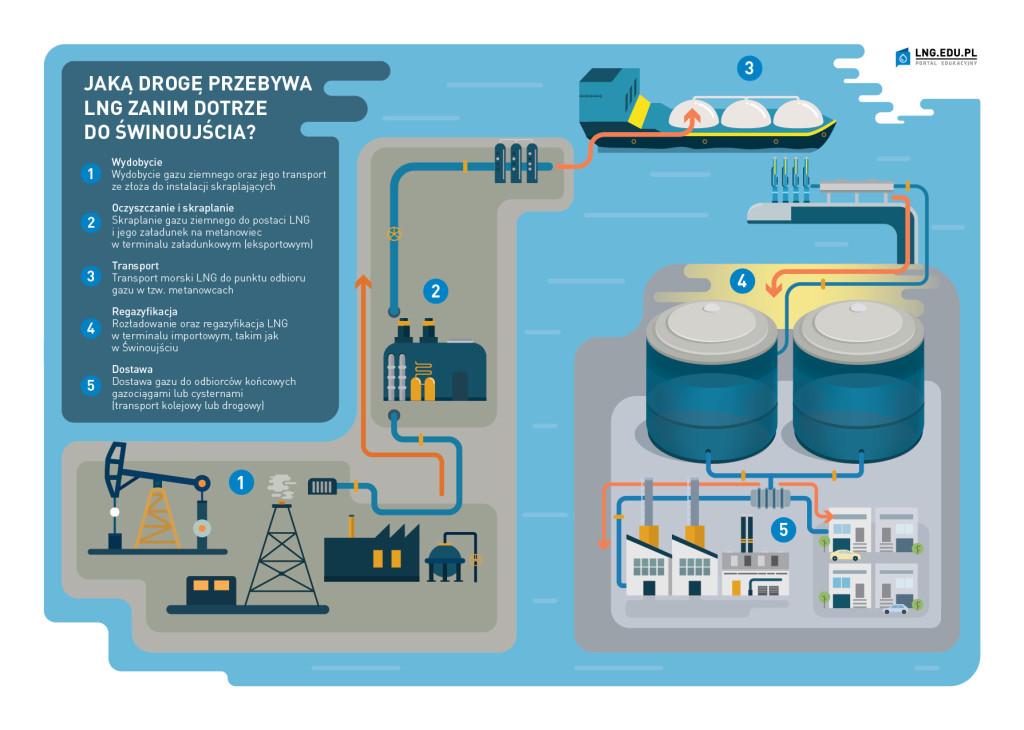Infografika - Droga gazu